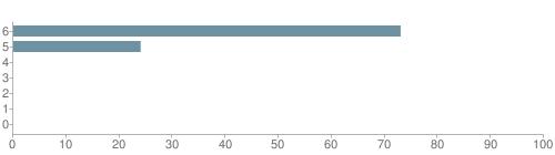 Chart?cht=bhs&chs=500x140&chbh=10&chco=6f92a3&chxt=x,y&chd=t:73,24,0,0,0,0,0&chm=t+73%,333333,0,0,10|t+24%,333333,0,1,10|t+0%,333333,0,2,10|t+0%,333333,0,3,10|t+0%,333333,0,4,10|t+0%,333333,0,5,10|t+0%,333333,0,6,10&chxl=1:|other|indian|hawaiian|asian|hispanic|black|white
